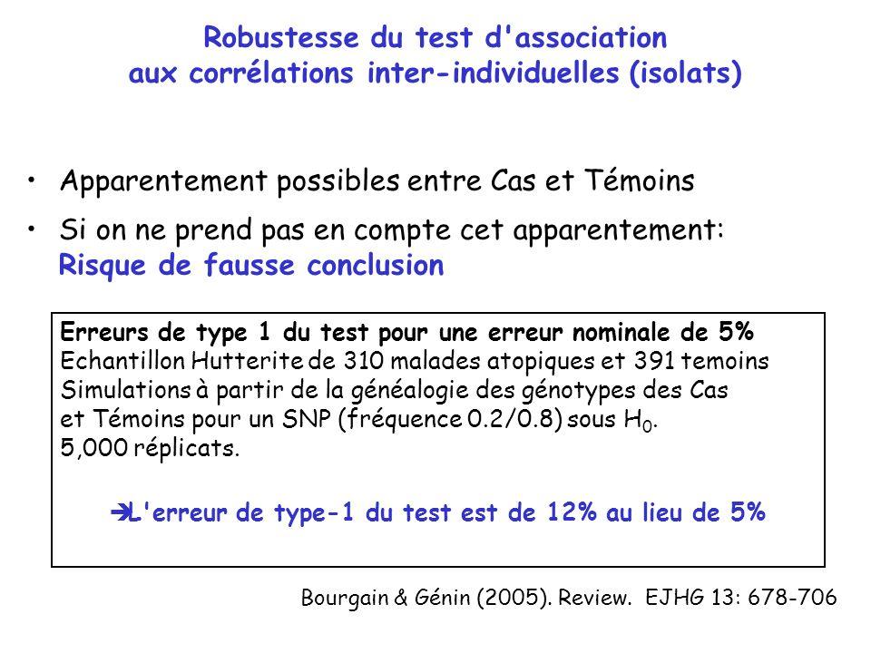 L erreur de type-1 du test est de 12% au lieu de 5%