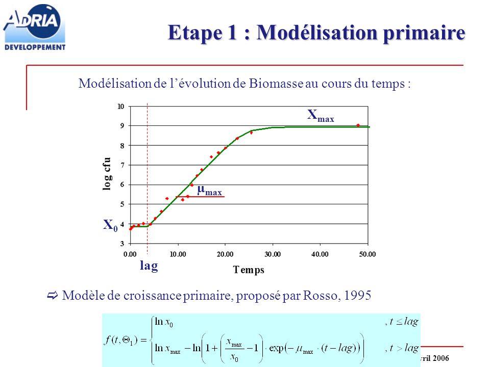 Etape 1 : Modélisation primaire
