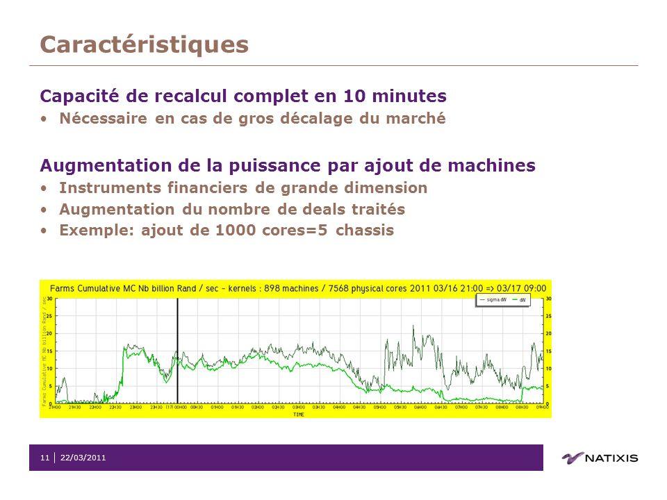 Caractéristiques Capacité de recalcul complet en 10 minutes