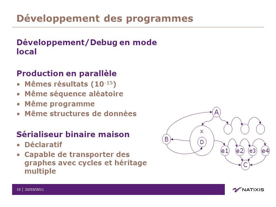Développement des programmes
