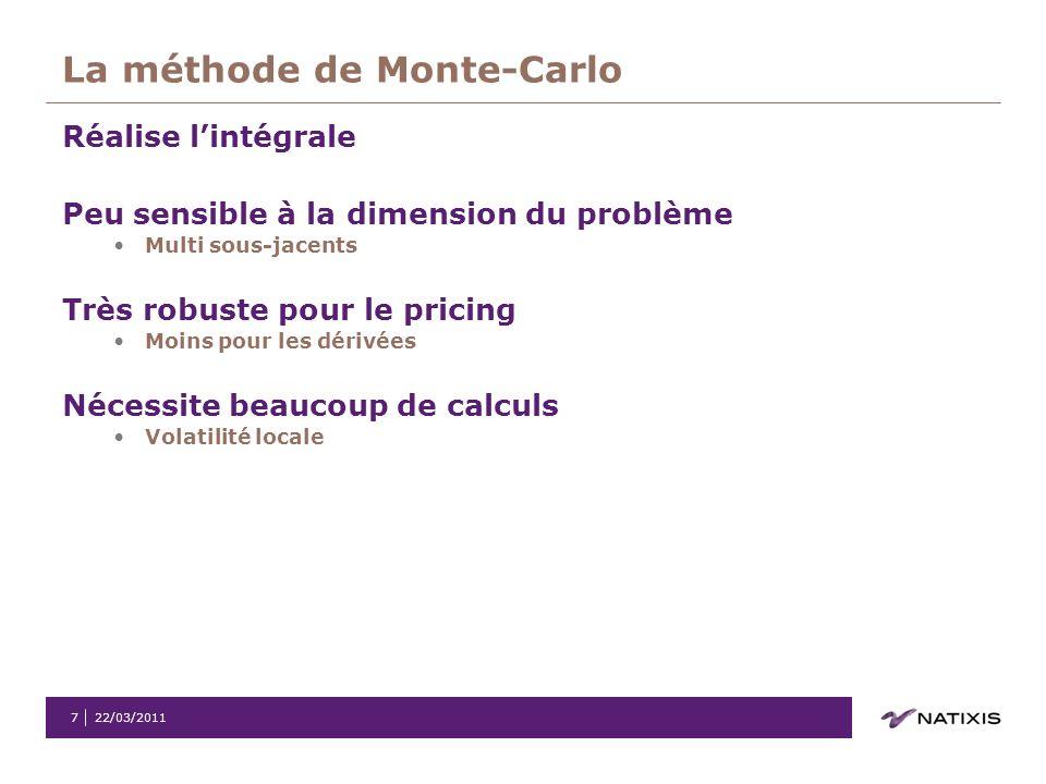 La méthode de Monte-Carlo