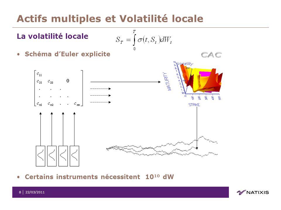Actifs multiples et Volatilité locale
