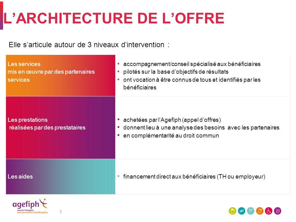 L'ARCHITECTURE DE L'OFFRE