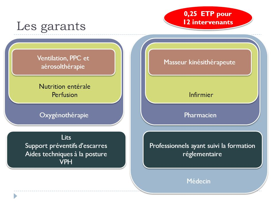 Les garants 0,25 ETP pour 12 intervenants Médecin Oxygénothérapie