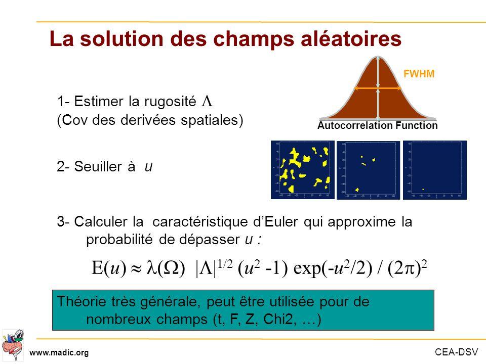 La solution des champs aléatoires Autocorrelation Function