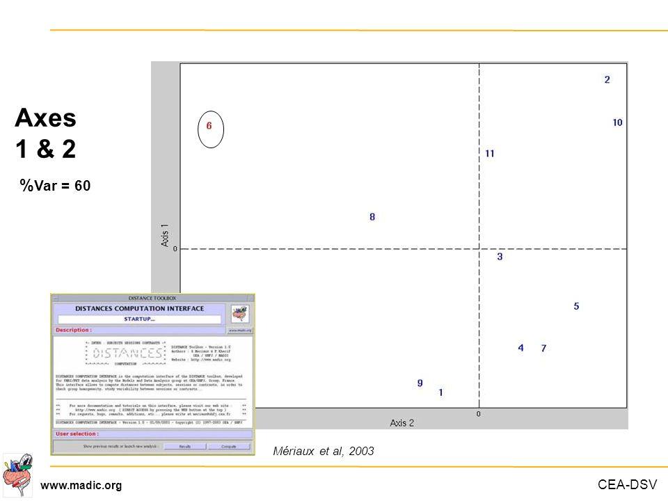 Axes 1 & 2 %Var = 60 Mériaux et al, 2003