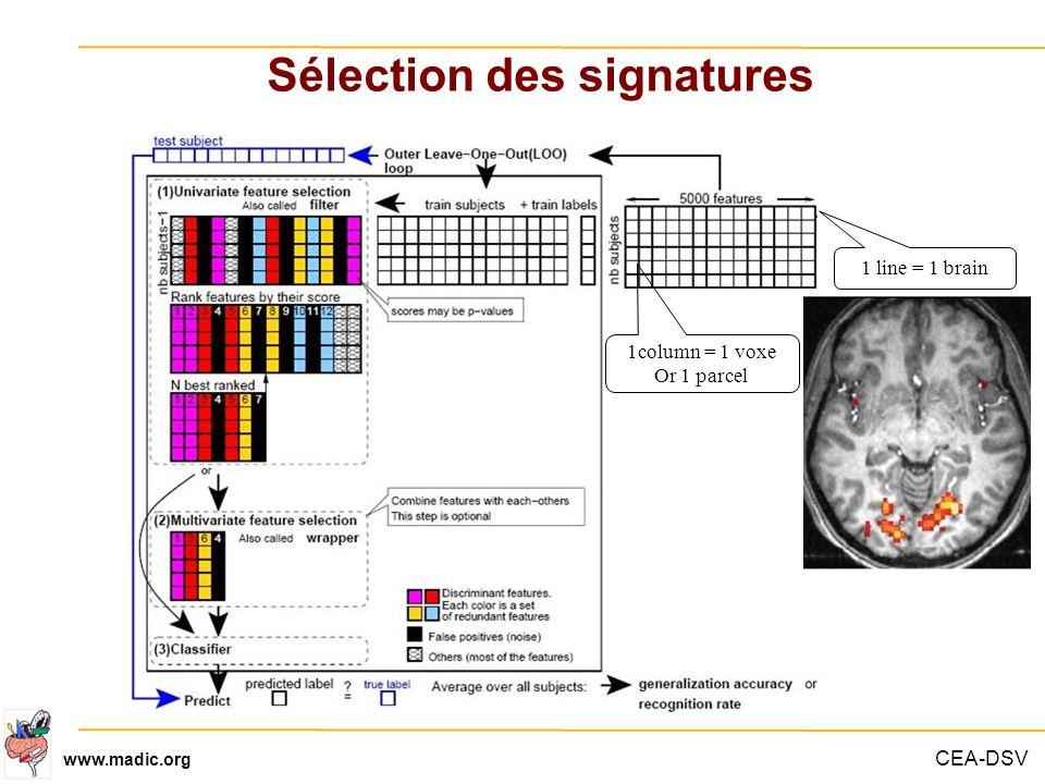 Sélection des signatures