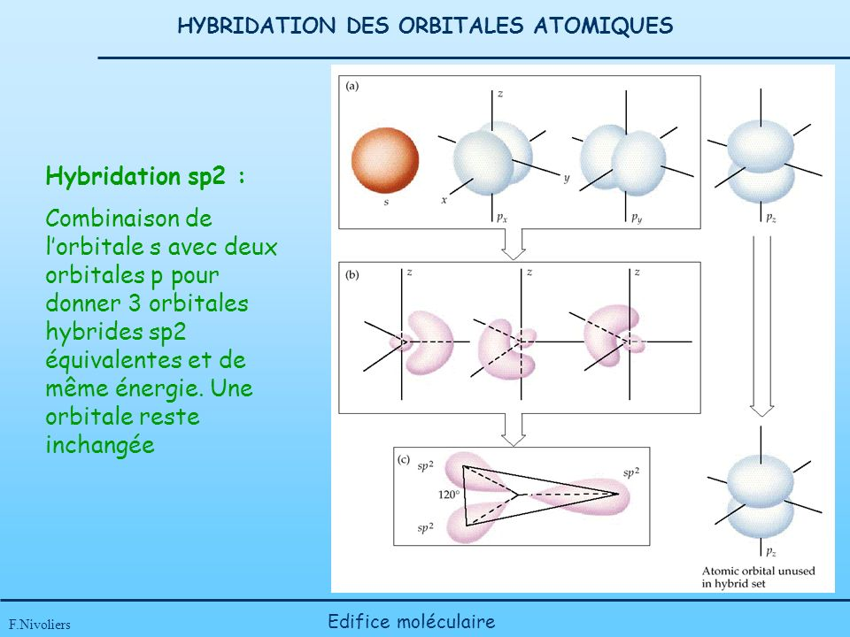 HYBRIDATION DES ORBITALES ATOMIQUES
