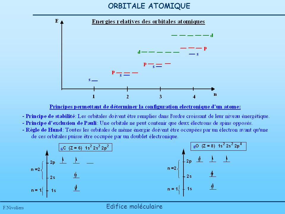 ORBITALE ATOMIQUE Edifice moléculaire F.Nivoliers