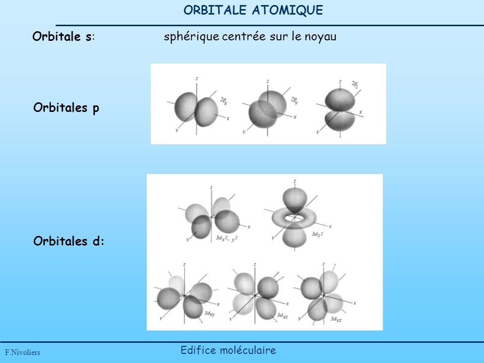 Orbitale s: sphérique centrée sur le noyau