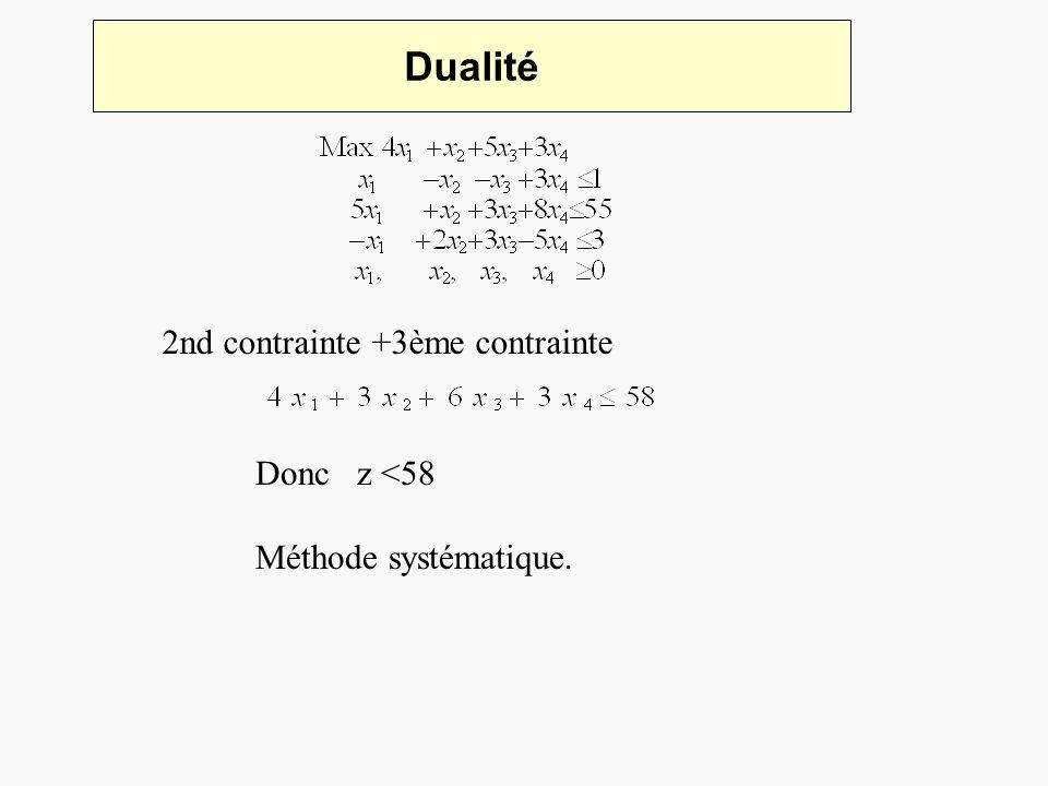 Dualité 2nd contrainte +3ème contrainte Donc z <58