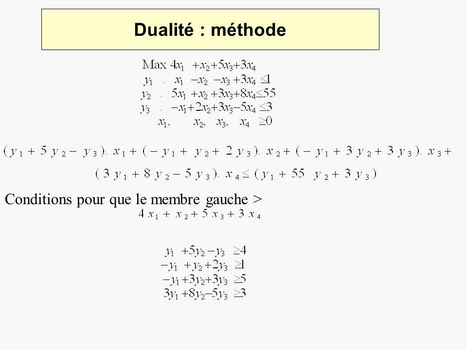 Dualité : méthode Conditions pour que le membre gauche >
