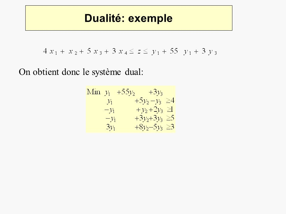 Dualité: exemple On obtient donc le système dual: