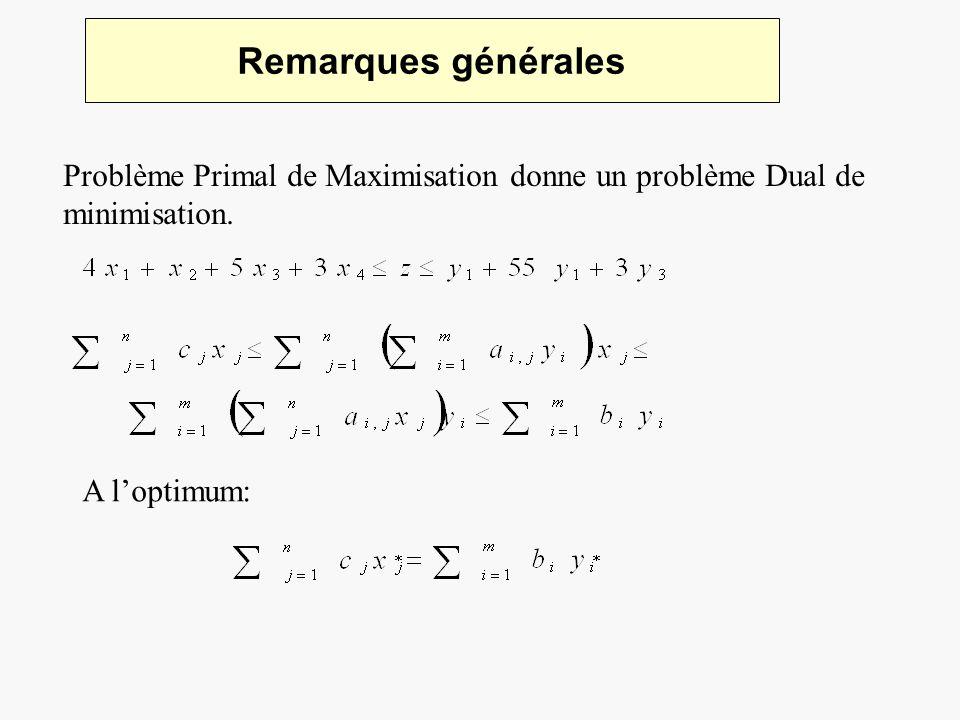 Remarques générales Problème Primal de Maximisation donne un problème Dual de minimisation.
