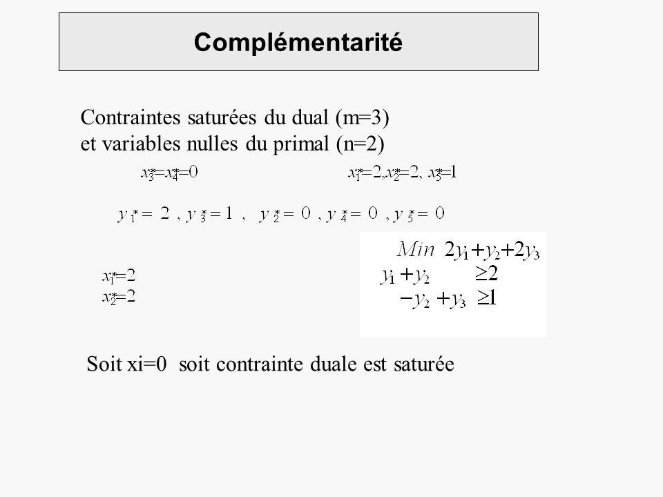 Complémentarité Contraintes saturées du dual (m=3)
