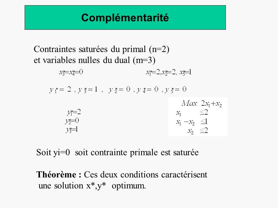 Complémentarité Contraintes saturées du primal (n=2)