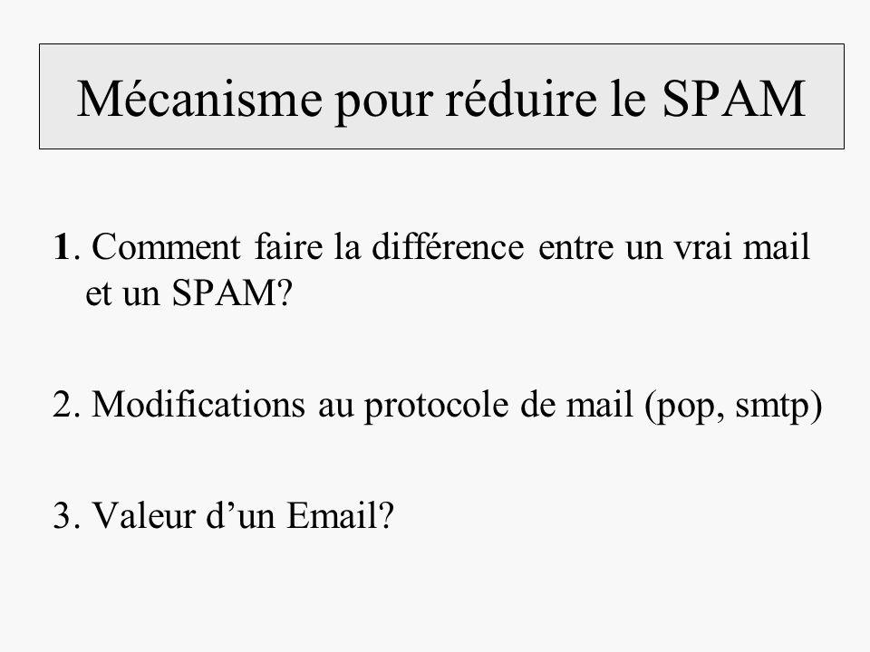 Mécanisme pour réduire le SPAM