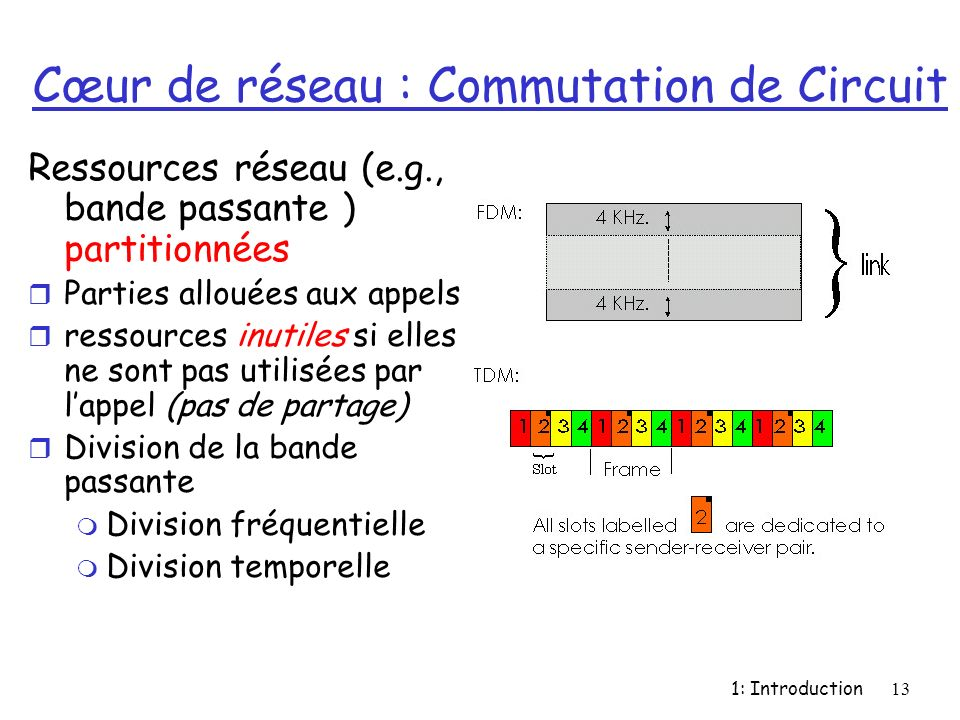 Cœur de réseau : Commutation de Circuit