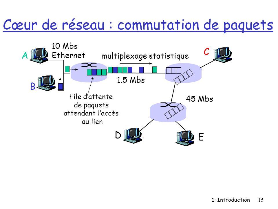 Cœur de réseau : commutation de paquets