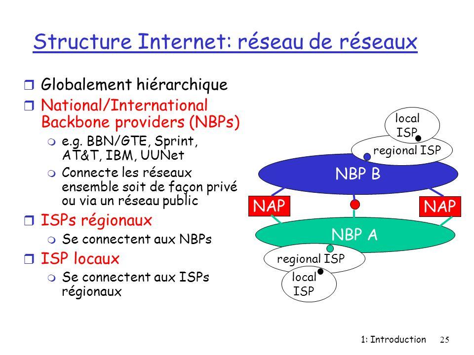 Structure Internet: réseau de réseaux