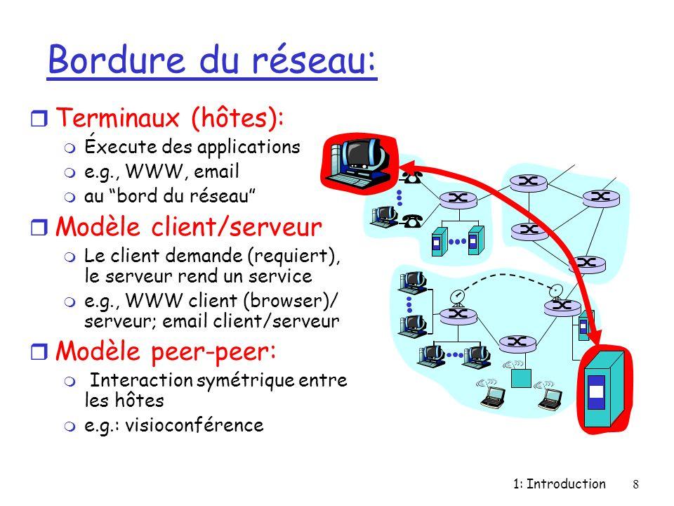 Bordure du réseau: Terminaux (hôtes): Modèle client/serveur