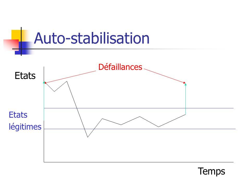 Auto-stabilisation Défaillances Etats Etats légitimes Temps