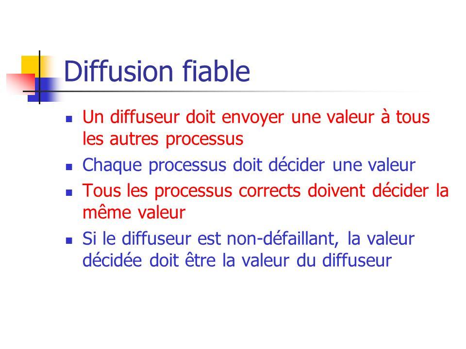 Diffusion fiable Un diffuseur doit envoyer une valeur à tous les autres processus. Chaque processus doit décider une valeur.