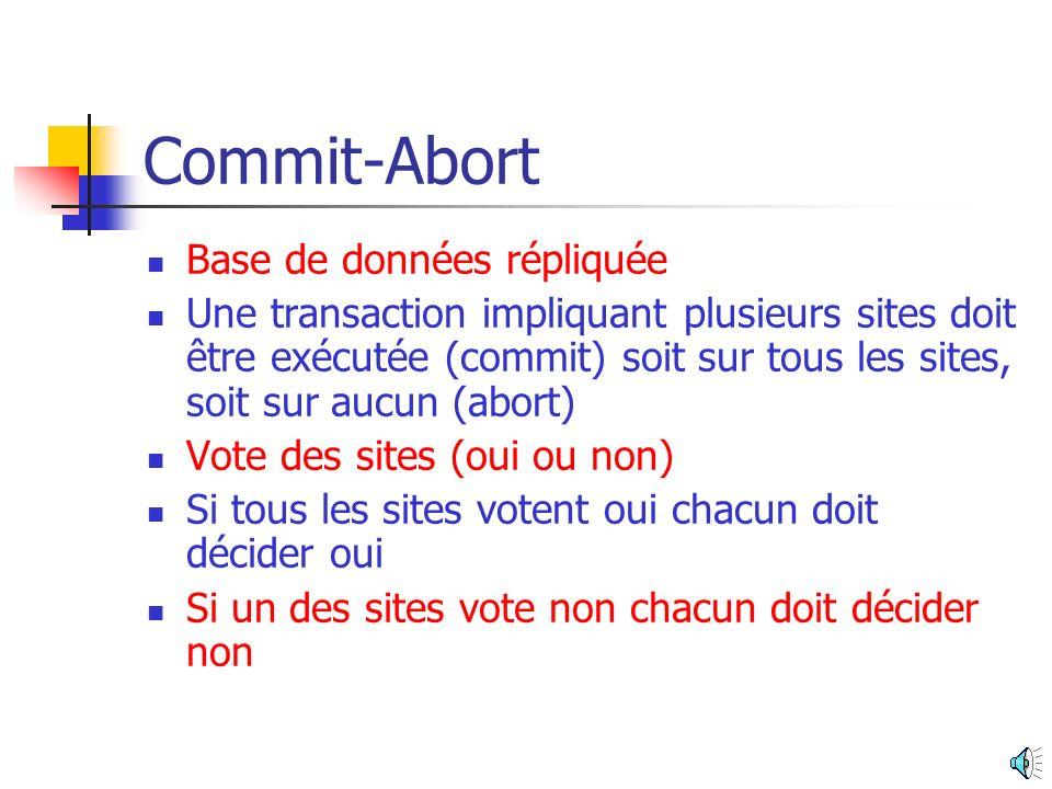 Commit-Abort Base de données répliquée