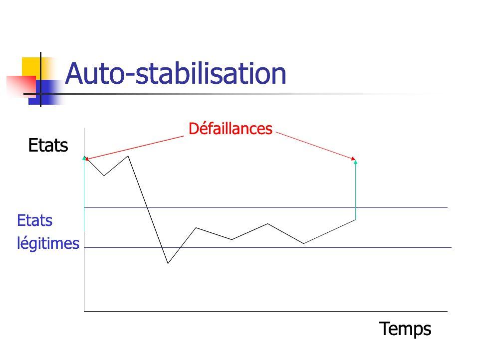 Auto-stabilisation Auto-stabilisation Etats Etats Temps Temps