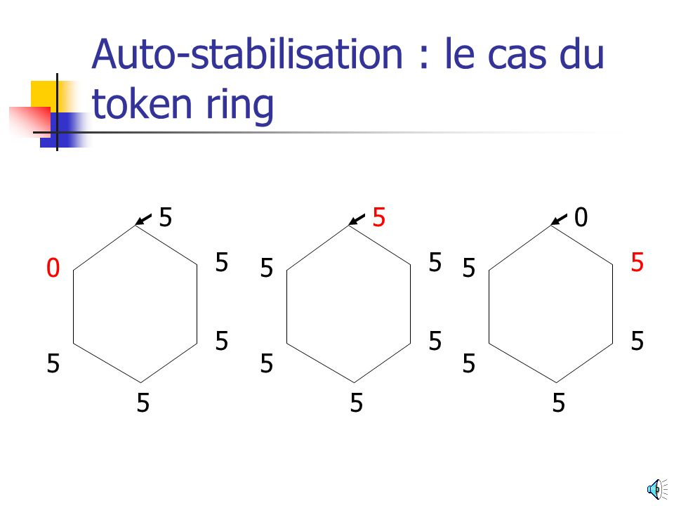 Auto-stabilisation : le cas du token ring