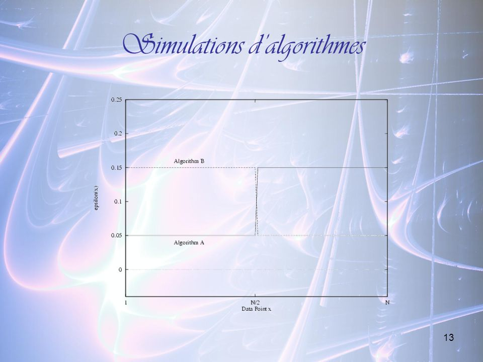 Simulations d'algorithmes
