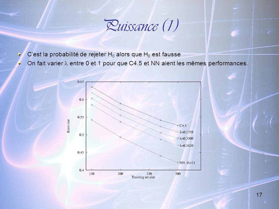 Puissance (1) C'est la probabilité de rejeter H0 alors que H0 est fausse.