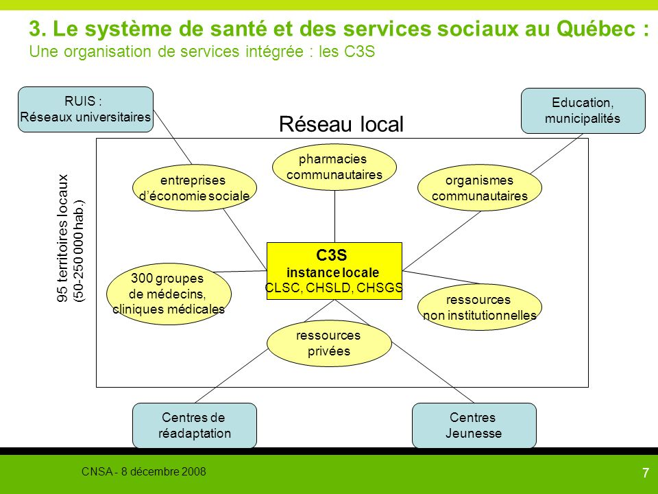 3. Le système de santé et des services sociaux au Québec : Une organisation de services intégrée : les C3S