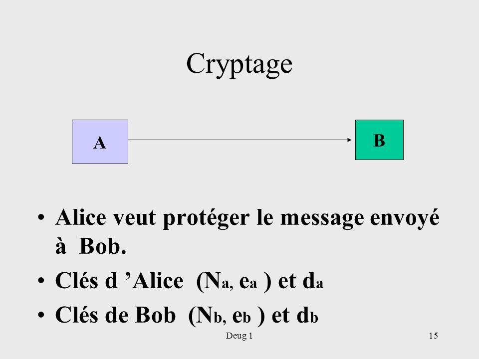 Cryptage Alice veut protéger le message envoyé à Bob.