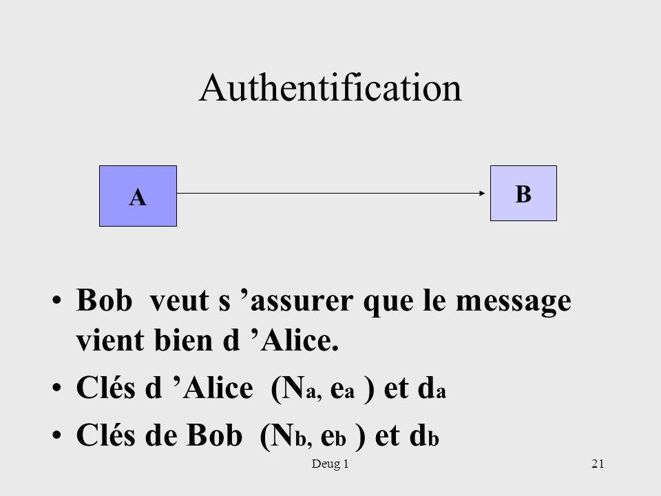 Authentification A. B. Bob veut s 'assurer que le message vient bien d 'Alice. Clés d 'Alice (Na, ea ) et da.