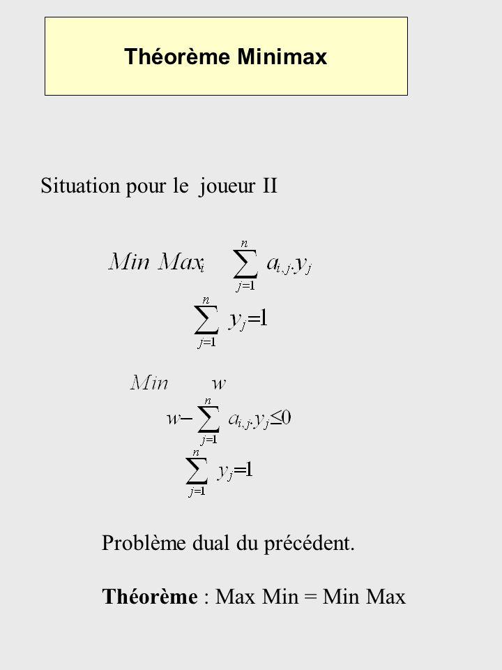 Théorème Minimax Situation pour le joueur II. Problème dual du précédent.