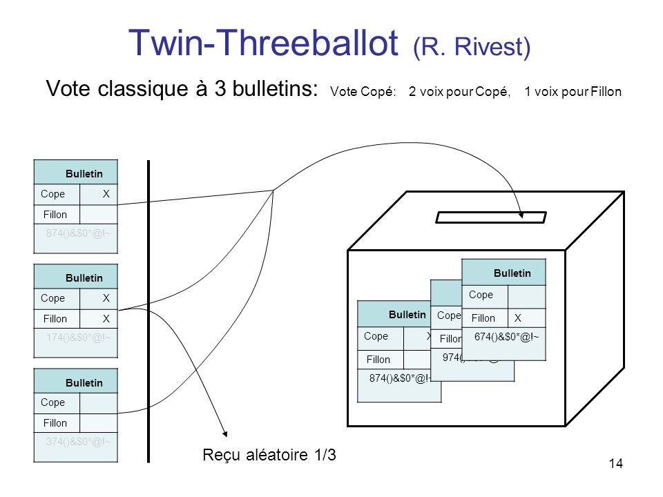 Twin-Threeballot (R. Rivest)