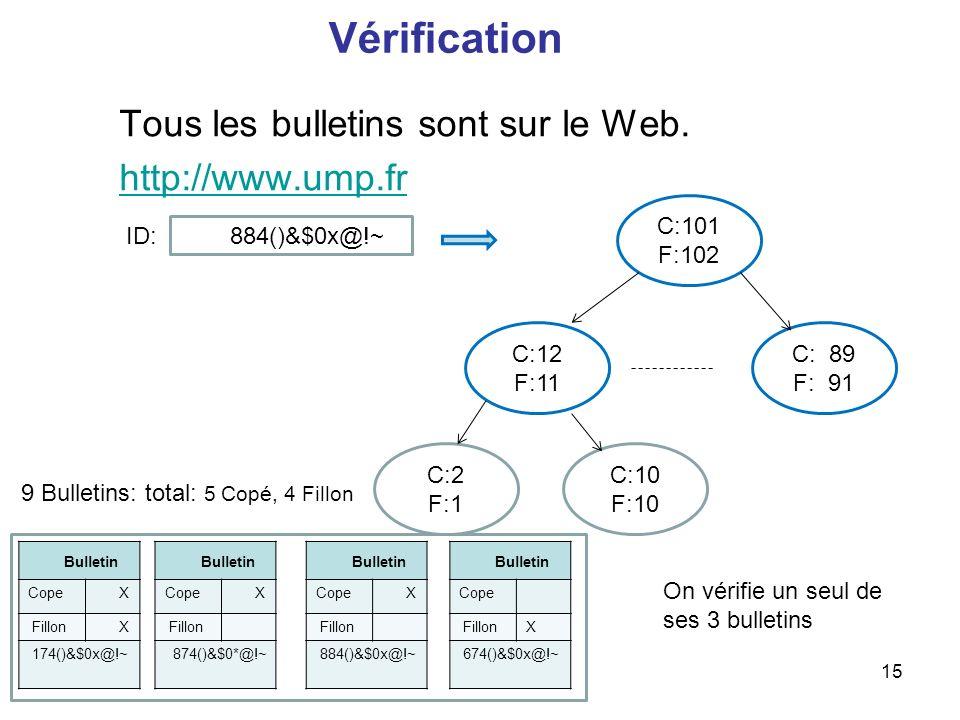 Tous les bulletins sont sur le Web. http://www.ump.fr