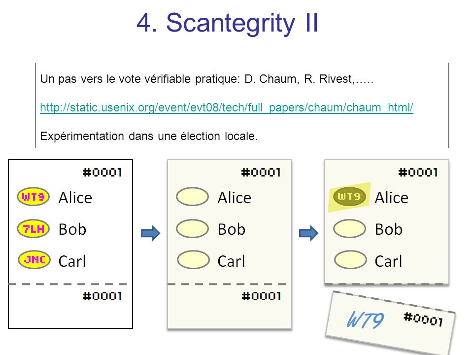 4. Scantegrity IIUn pas vers le vote vérifiable pratique: D. Chaum, R. Rivest,…..