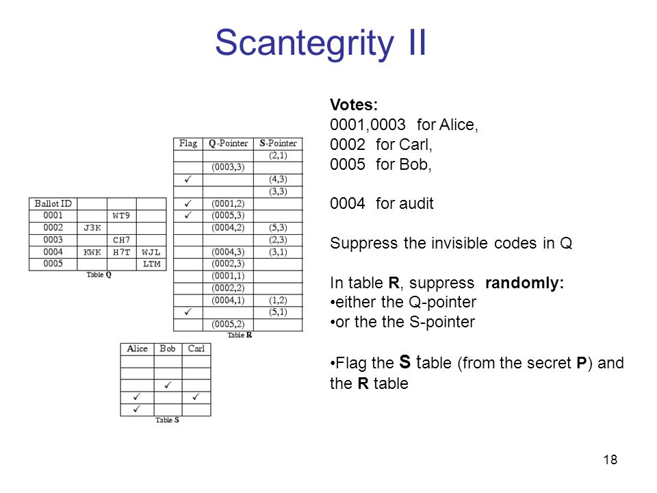 Scantegrity II Votes: 0001,0003 for Alice, 0002 for Carl,
