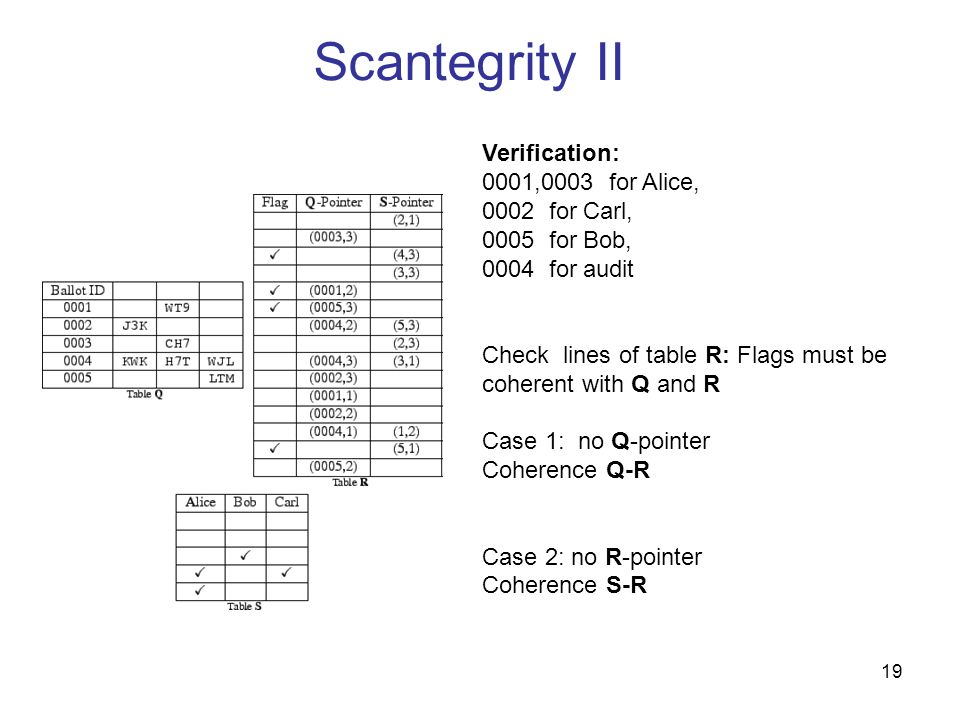 Scantegrity II Verification: 0001,0003 for Alice, 0002 for Carl,