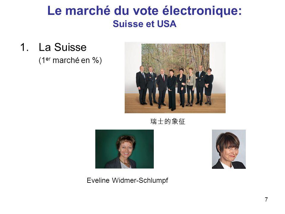 Le marché du vote électronique: Suisse et USA