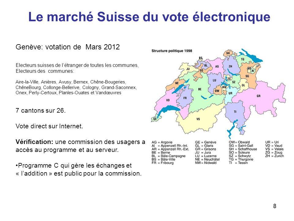Le marché Suisse du vote électronique