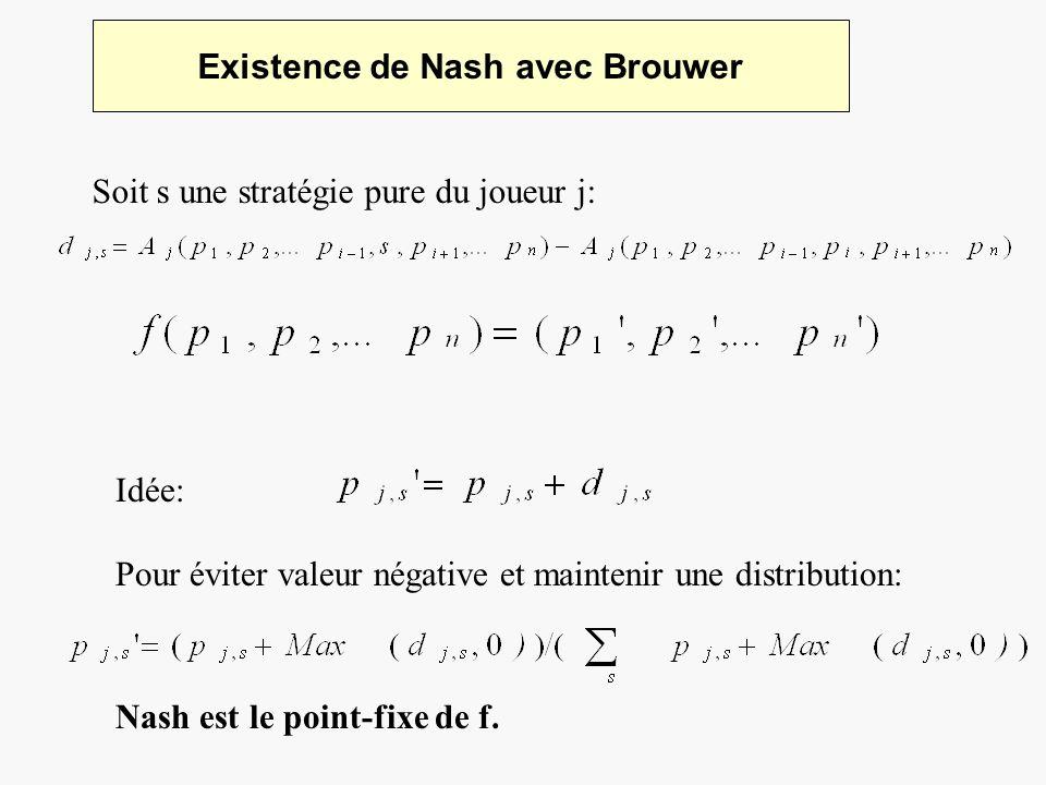 Existence de Nash avec Brouwer