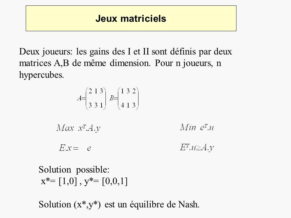 Jeux matriciels Deux joueurs: les gains des I et II sont définis par deux matrices A,B de même dimension. Pour n joueurs, n hypercubes.