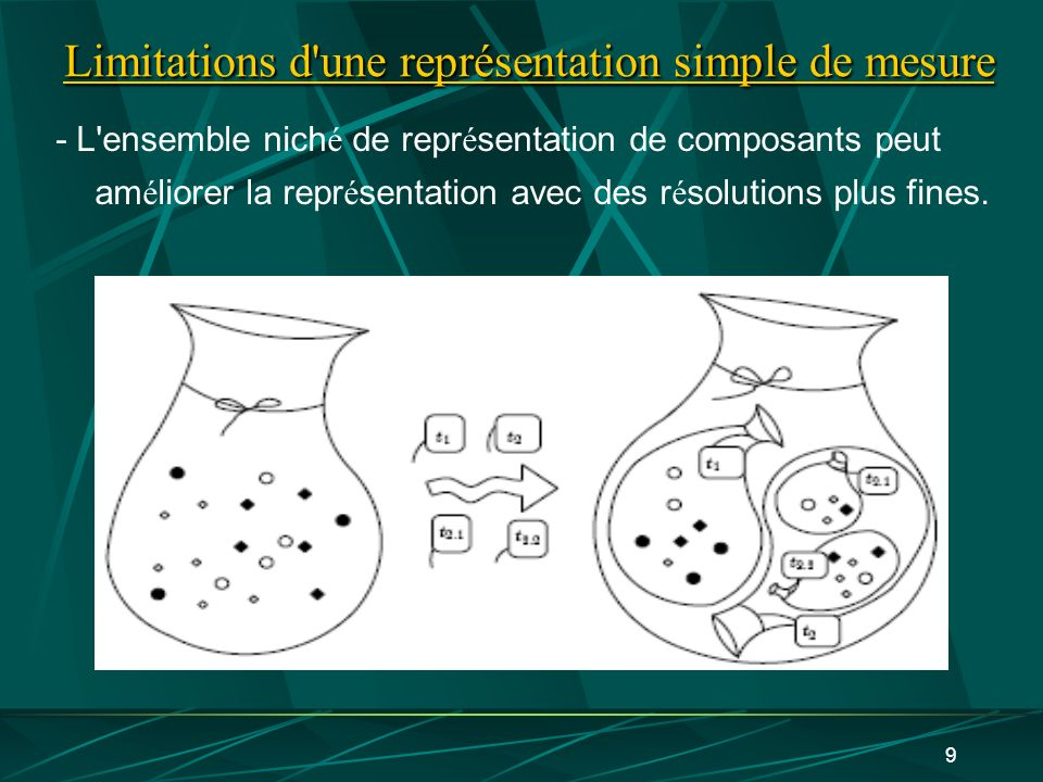 Limitations d une représentation simple de mesure