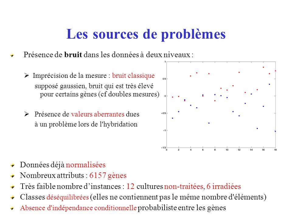 Les sources de problèmes