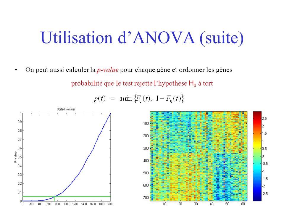Utilisation d'ANOVA (suite)