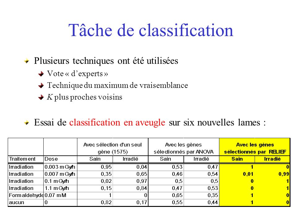 Tâche de classification