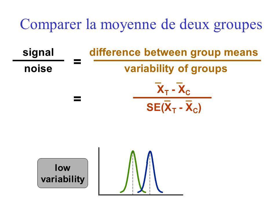 Comparer la moyenne de deux groupes